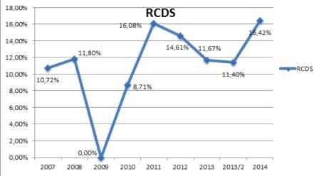 RCDS stats