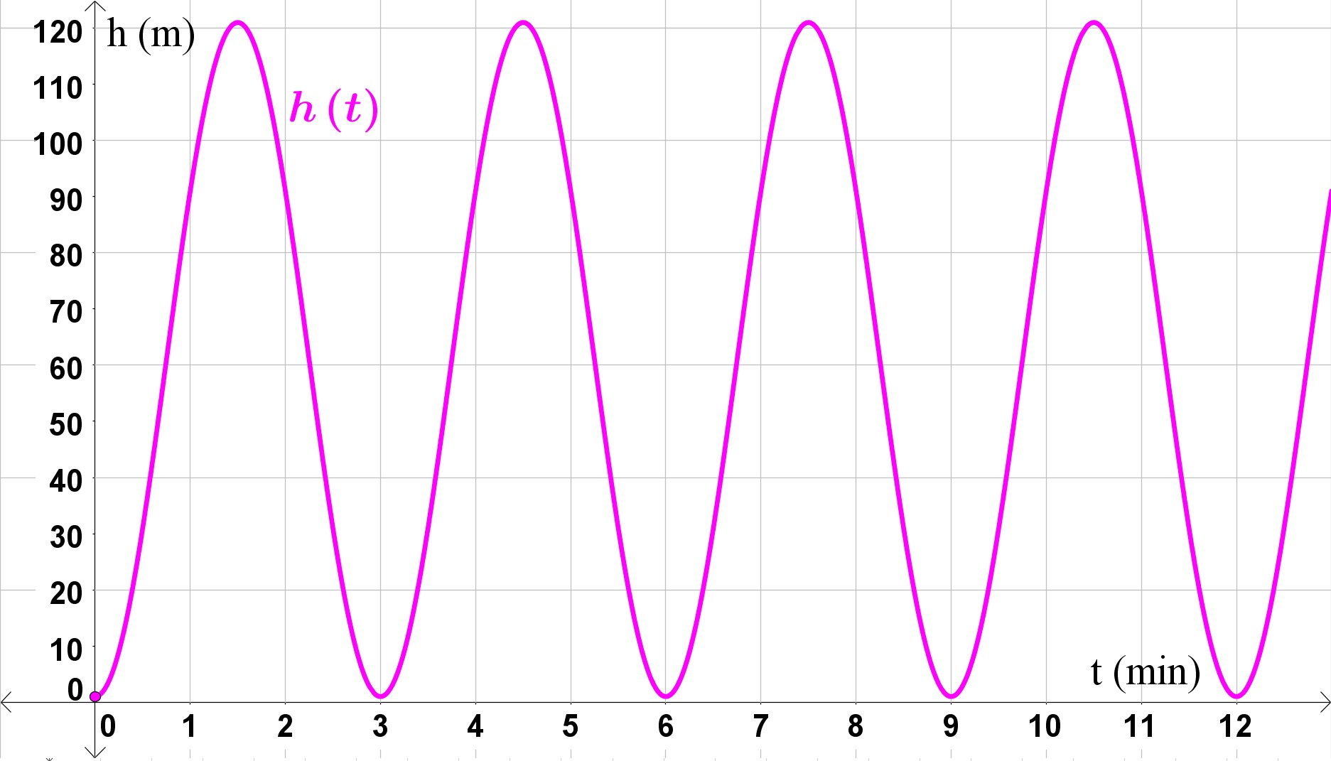 Fourier Series Example Problems And Solutions