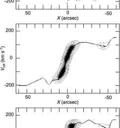 iteration method a pv diagram of ngc 4536 in the co line top panel an approximate rotation curve using the peak intensity method and corresponding pv  [ 616 x 1280 Pixel ]