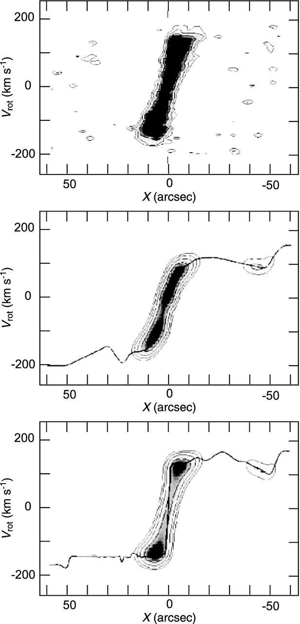 hight resolution of iteration method a pv diagram of ngc 4536 in the co line top panel an approximate rotation curve using the peak intensity method and corresponding pv