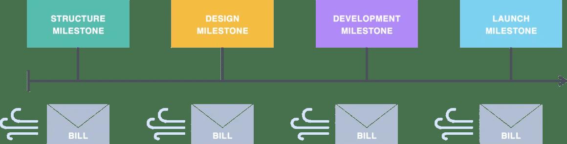 Waterfall design approach