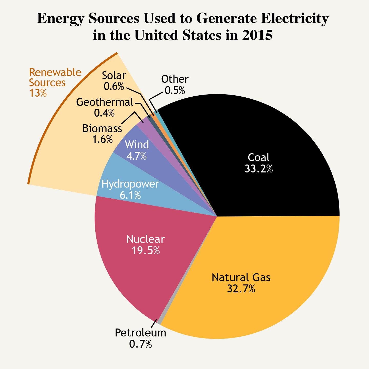 Our Energy Sources Electricity