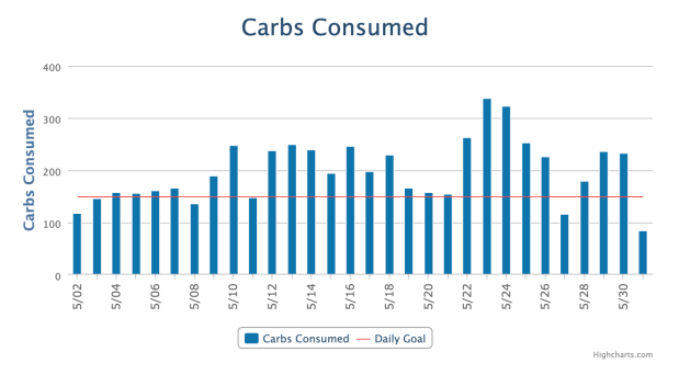 Carbs Consumed