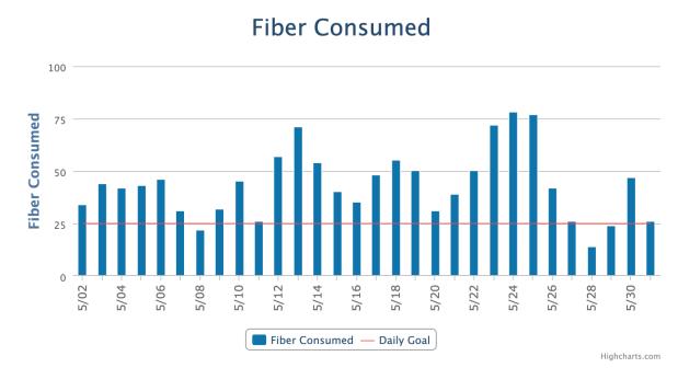 Fiber Consumed