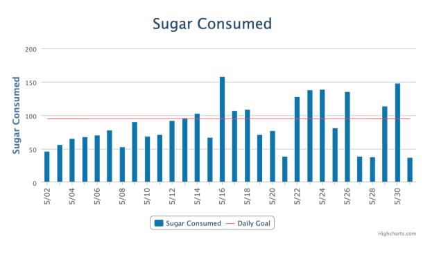 Sugar Consumed