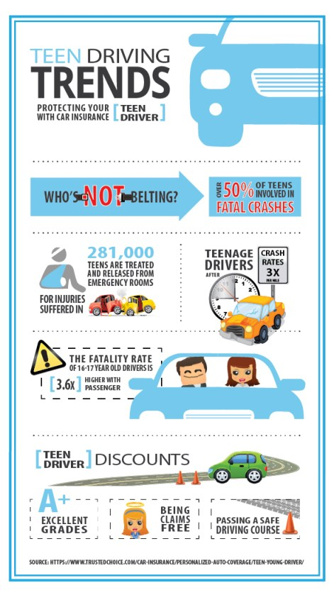 Teen Driving Trends 2013 infographic
