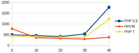 Grafico_benchmark
