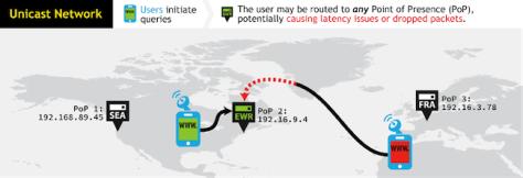 Come funziona un network unicast