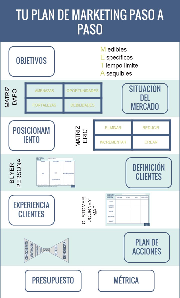 infografía-PLAN-DE-MARKETING