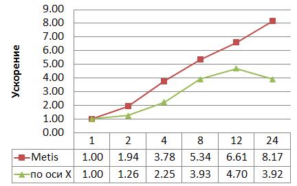 Техсхема график1