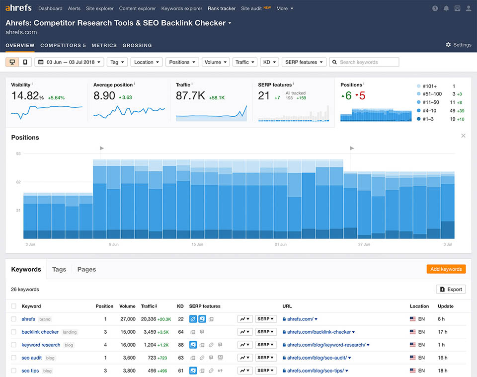 Ahrefs SEO Tool Review