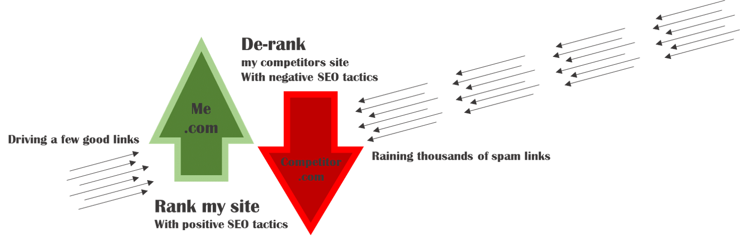 NEGATIVE SEO : Best place for Negative seo services as well as White Hat SEO