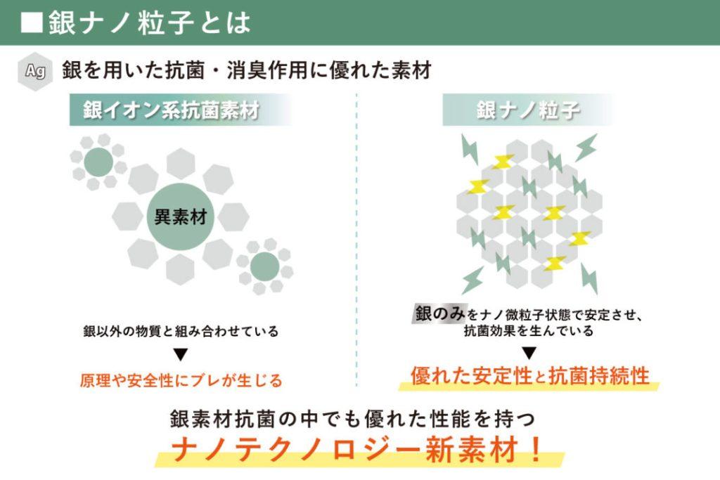 銀ナノ粒子とは?