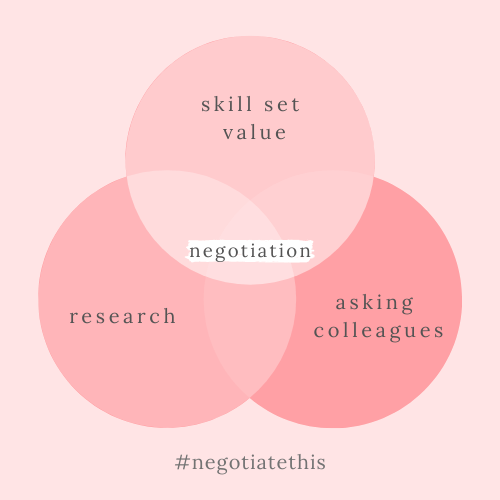 negotiation research skill value asking