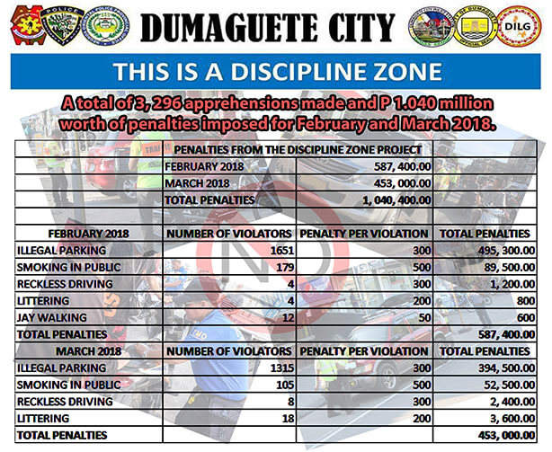Discipline Zone Penalties