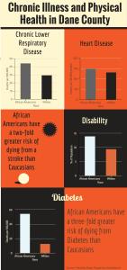FCW Chronic Illness infographic4