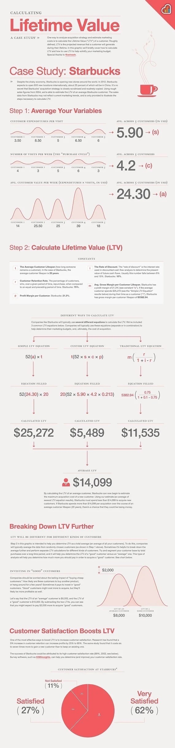 lifetime value of a customer infographic