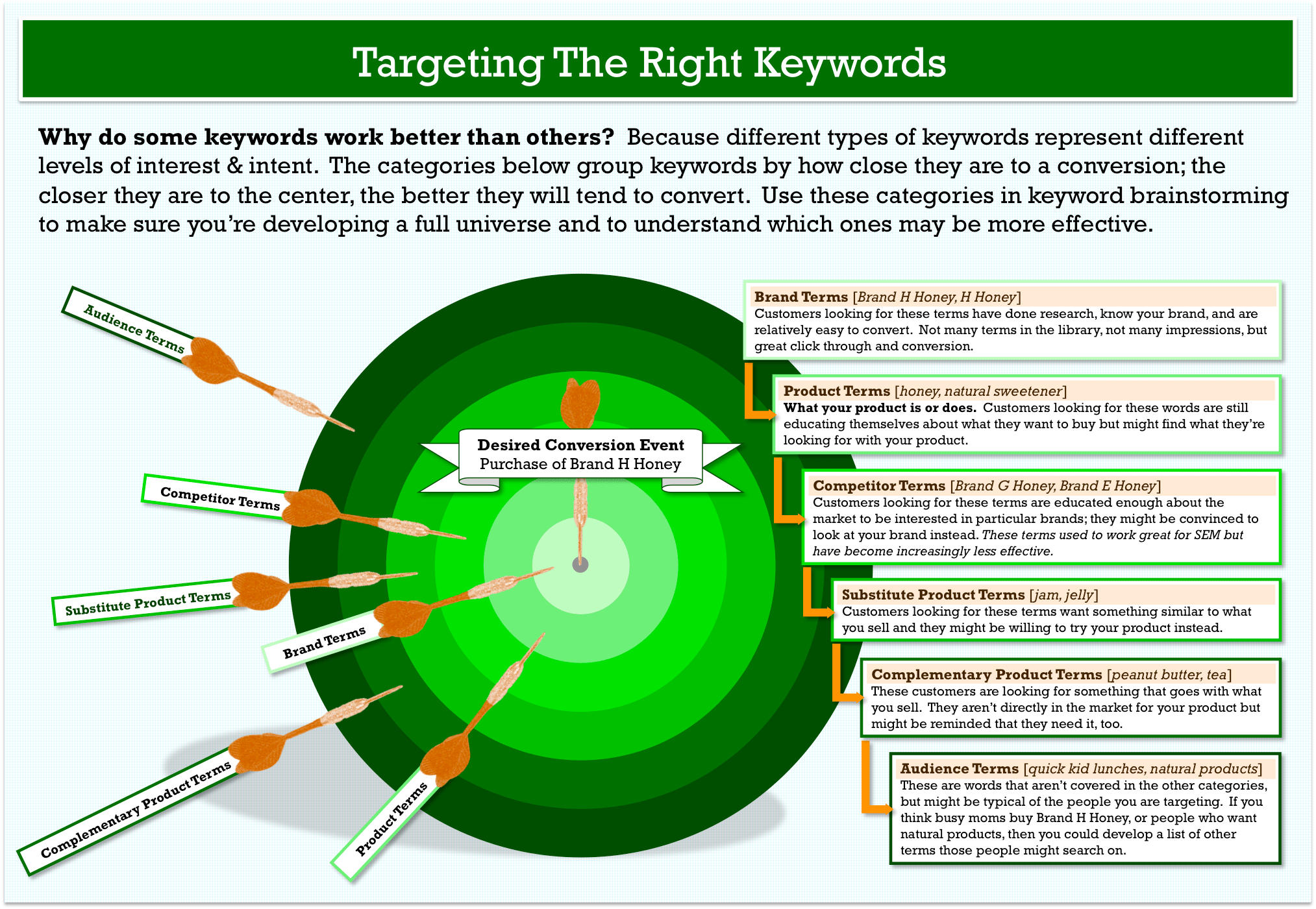 How To Do Keyword Research The Smart Way Targeting Interest And Intent