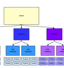 website architecture [ 1344 x 704 Pixel ]