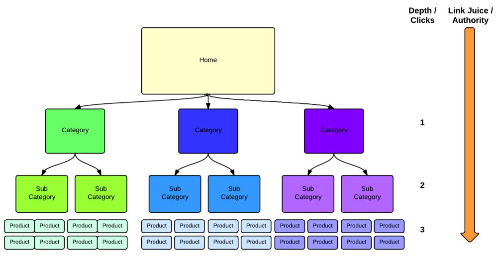 medium resolution of website architecture