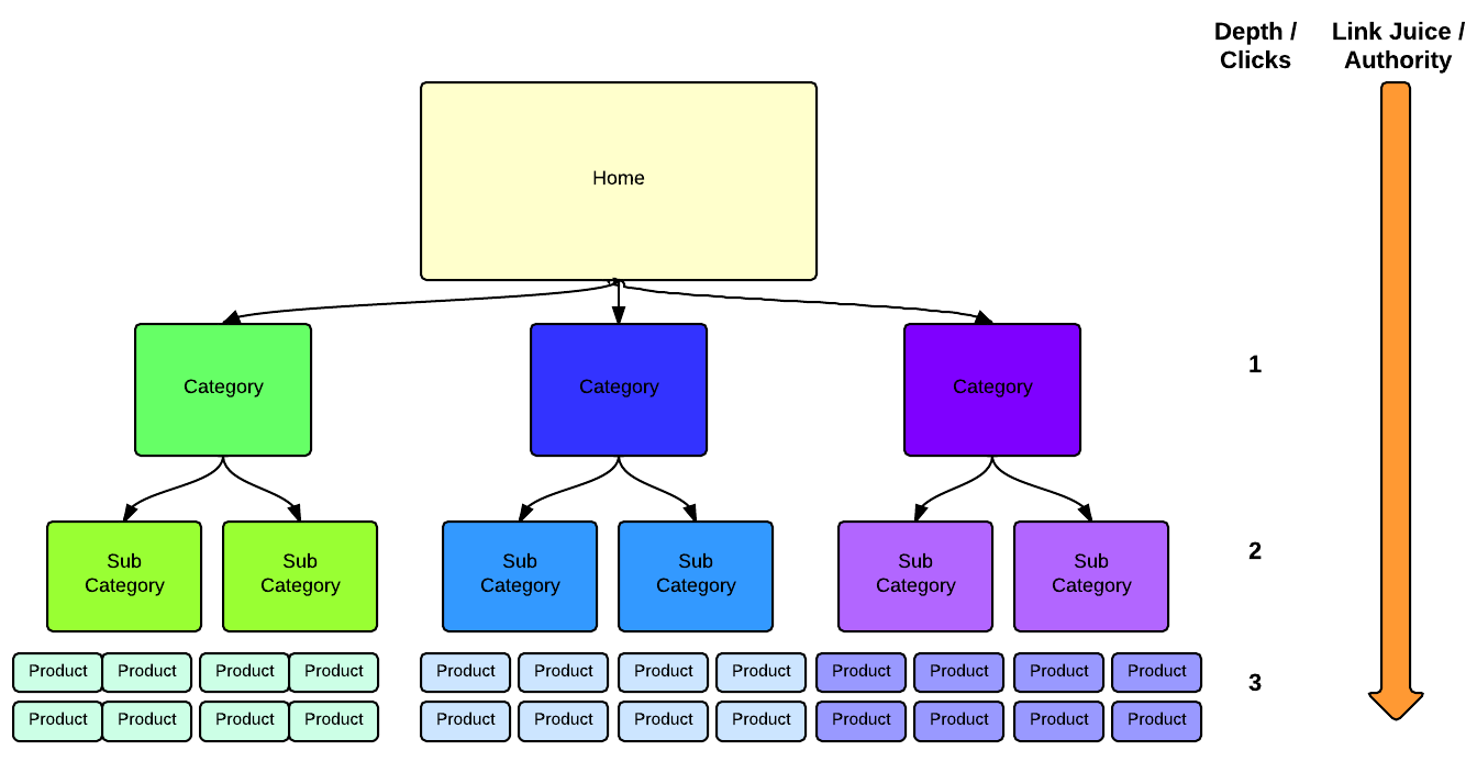 hight resolution of website architecture