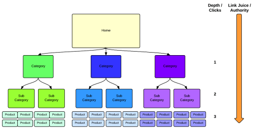 small resolution of website architecture