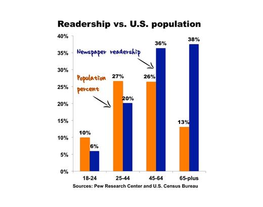 press release stats readership vs. U.S. population