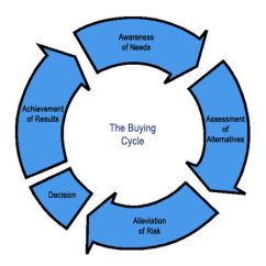 Purchasing Cycle Diagram Model A Ford Wiring How To Optimize Your Site For Every Stage Of The Buy What Is Buying