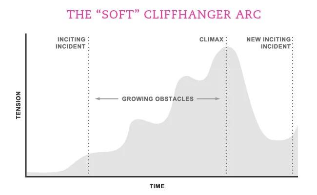 cliffhanger arc cta marketing