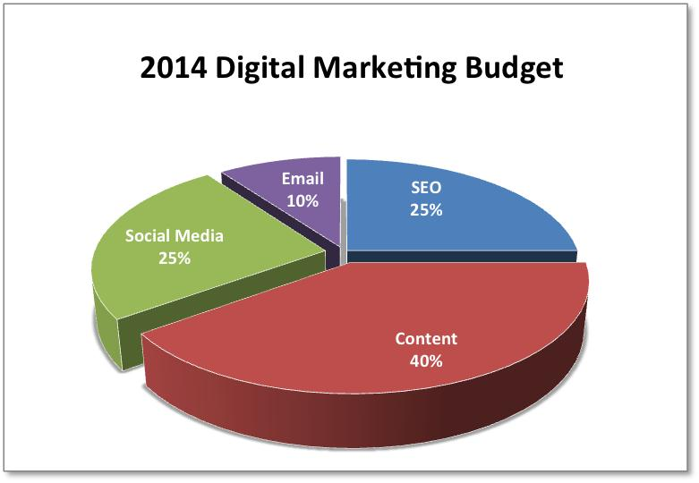 Social Media Marketing On A Budget The 4 Step Approach