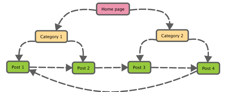 An image showing internal linking SEO
