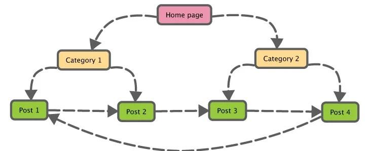 Image result for internal links