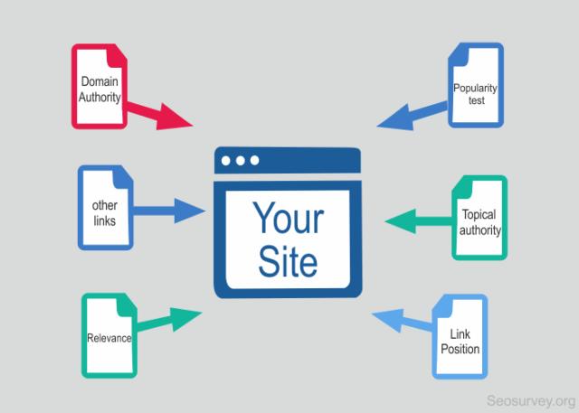 Image result for backlinks