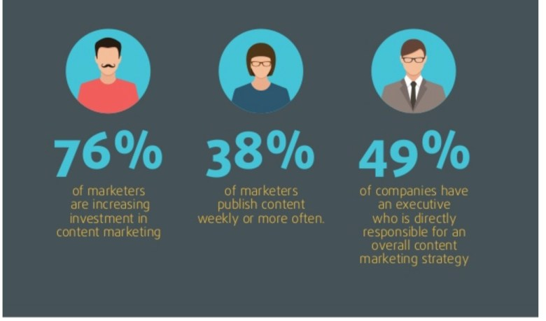 4 sfide di content marketing nel 2016 2638 jpg 638 479 pixel