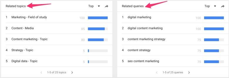 content marketing Esplora Google Trends 2