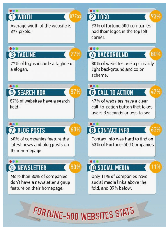 fortune 500 design stats how to increase credibility chart
