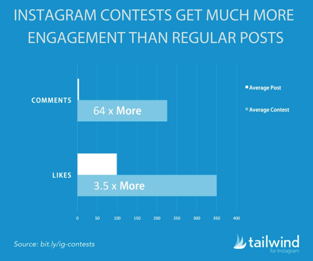 instagram contest ideas - driving more engagement