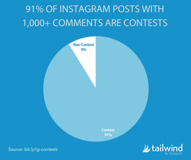 Instagram content ideas - posts with most comments are contests