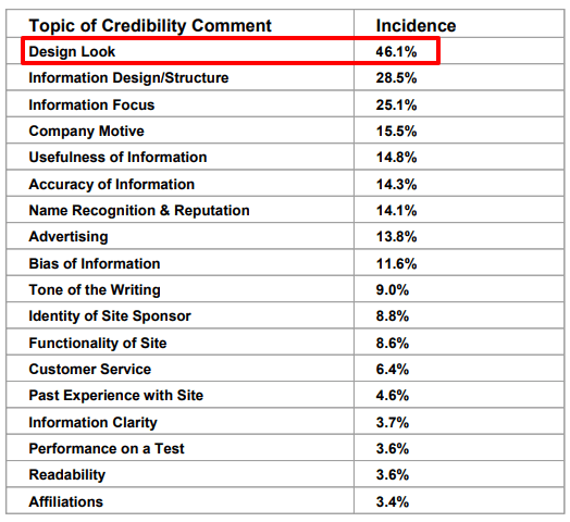 topic of credibility how website design impacts it