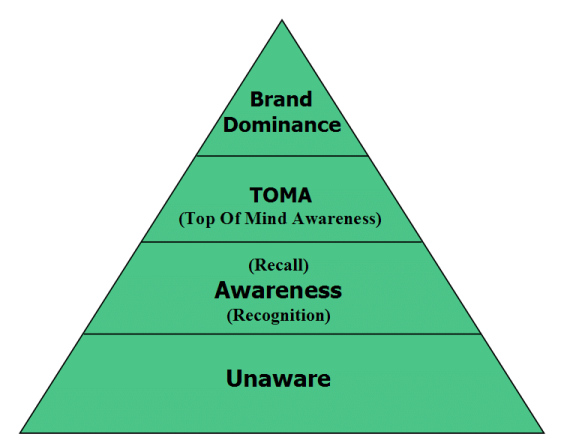 Brand Awareness phase of funnel conversion