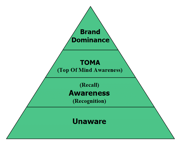 Fig 22 Brand awareness pyramid