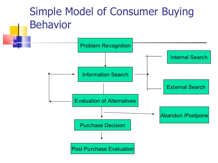introduction to consumer behavior 17 728