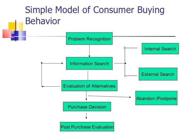 introduction to consumer behavior 17 728