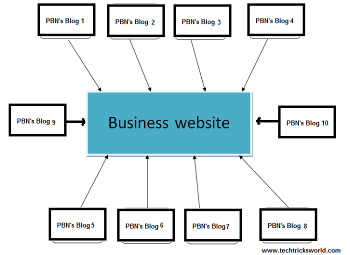 graph of how private blog networks work (filtering to main website)
