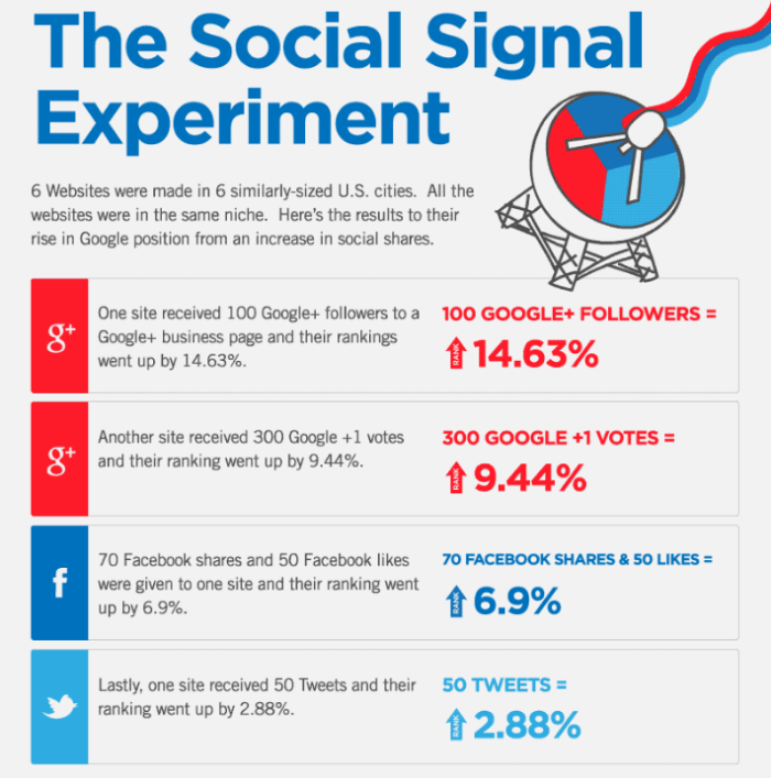 2016 social signal experiment - private blog networks