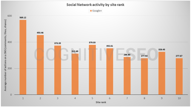 social network activity by site rank - private blog network