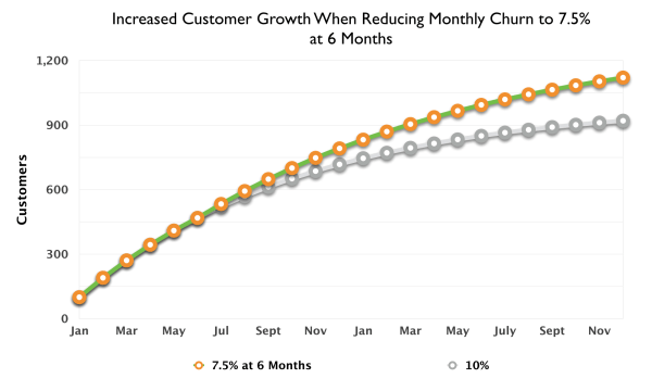 10 Percent Monthly Churn Reduced to 7 Small