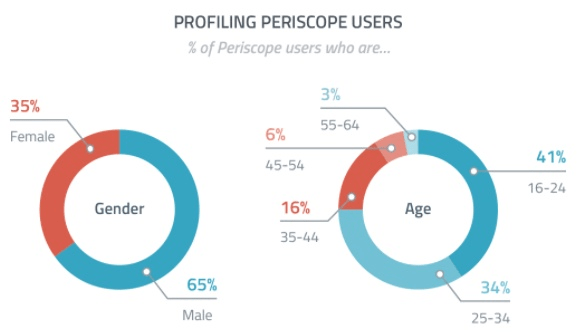 social media marketing periscope