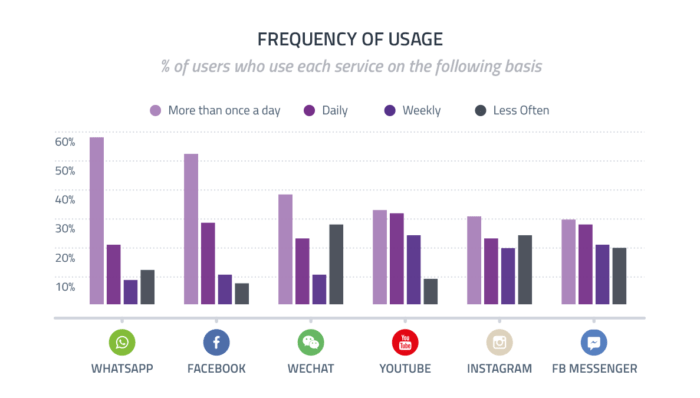 social media marketing frequency of use chart