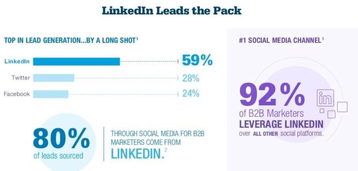 social media marketing linked in stats